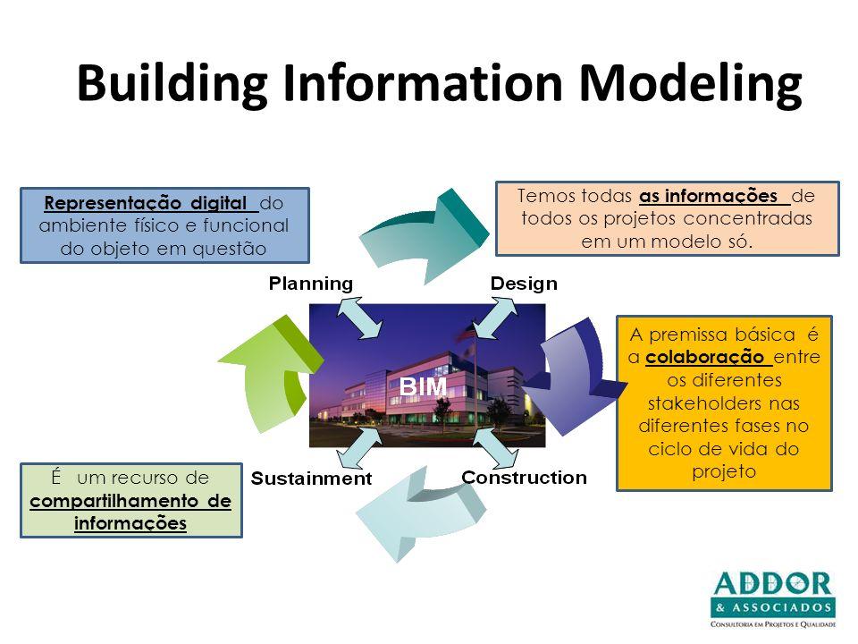 Representação digital do ambiente físico e funcional do objeto em questão A premissa básica é a colaboração entre os diferentes stakeholders nas difer