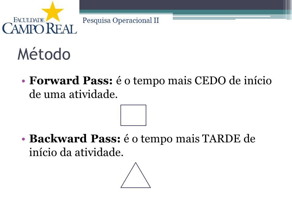 Pesquisa Operacional II Método Forward Pass: é o tempo mais CEDO de início de uma atividade.