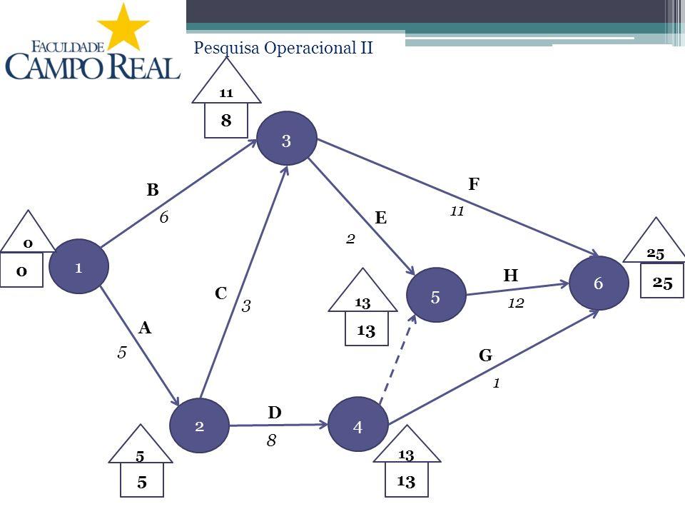 Pesquisa Operacional II 1 2 3 4 5 6 B A C E F H D G 6 5 3 2 8 1 12 11 0 513 8 25 13 11 5 0