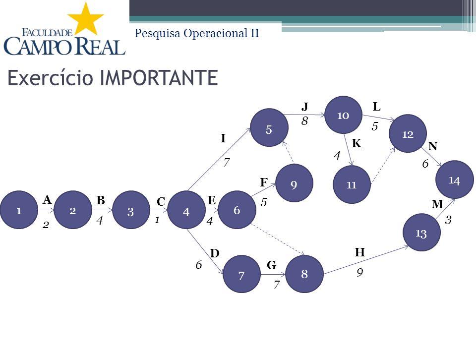 Pesquisa Operacional II Exercício IMPORTANTE 14326 7 11 9 5 8 10 A B C E D I 12 13 14 G H K F L J M N 2 4 1 6 7 9 5 7 3 6 4 5 8 4