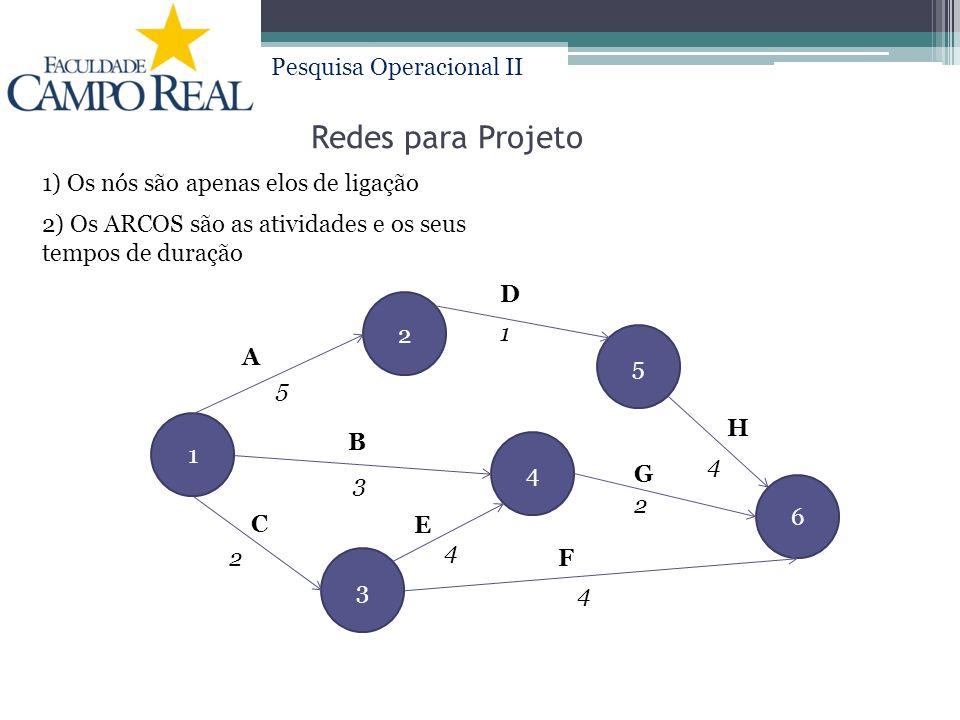 Pesquisa Operacional II Redes para Projeto 1 3 2 4 5 6 1) Os nós são apenas elos de ligação E C A B 4 G D H 2 5 3 4 F 1 2 4 2) Os ARCOS são as atividades e os seus tempos de duração