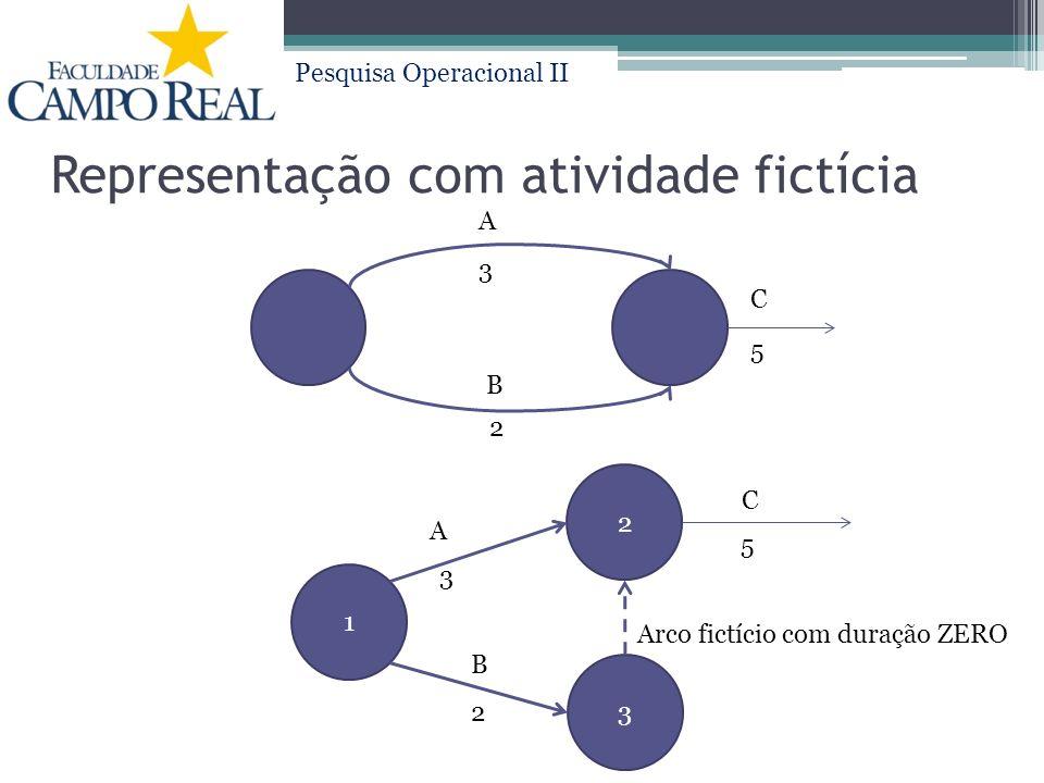 Pesquisa Operacional II Representação com atividade fictícia B 2 3 A 1 2 3 A 3 2 B C C 5 5 Arco fictício com duração ZERO