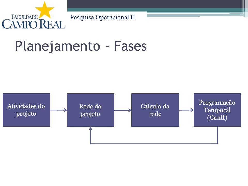 Pesquisa Operacional II Atividades do projeto Planejamento - Fases Rede do projeto Cálculo da rede Programação Temporal (Gantt)