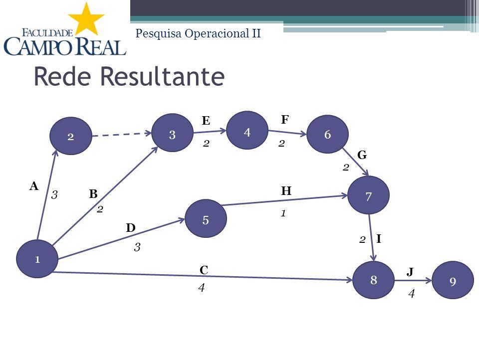 Pesquisa Operacional II Rede Resultante 2 1 5 3 4 7 89 6 A B D C E F G I H J 2 2 3 22 2 1 4 3 4