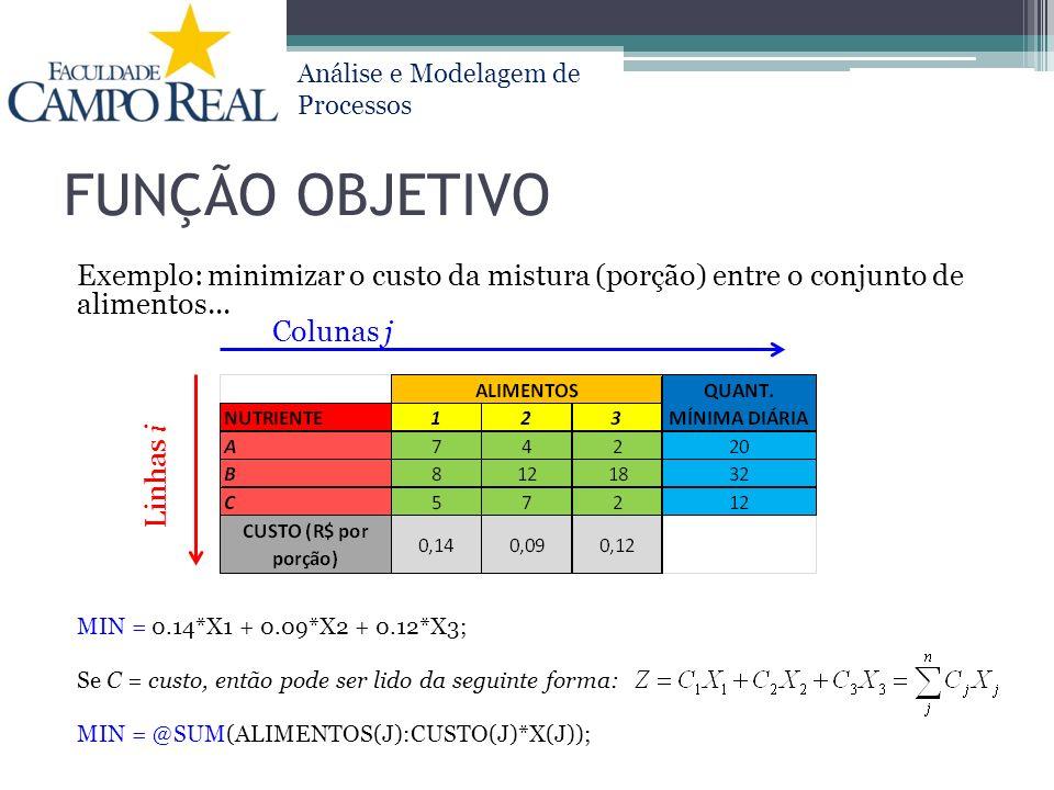 Análise e Modelagem de Processos FUNÇÃO OBJETIVO Exemplo: minimizar o custo da mistura (porção) entre o conjunto de alimentos... MIN = 0.14*X1 + 0.09*