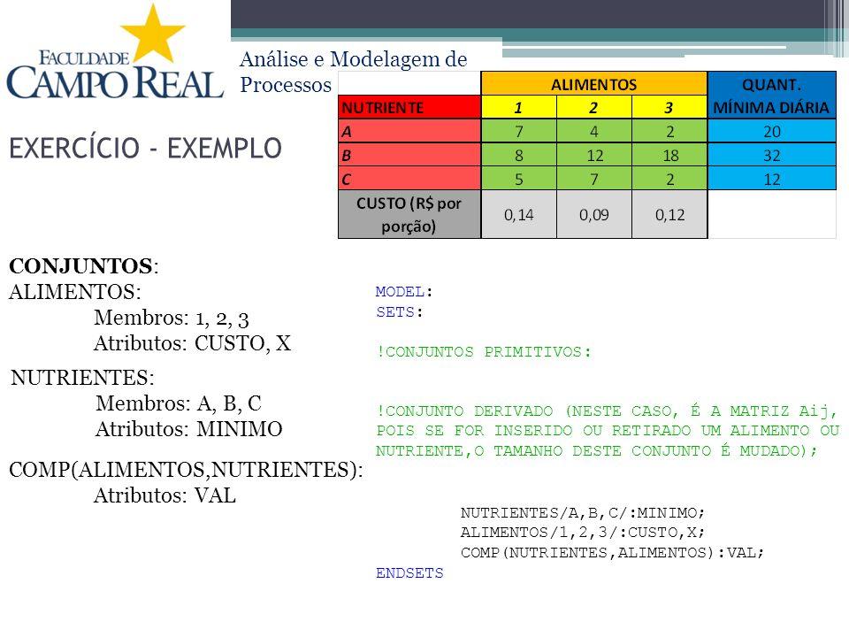 Análise e Modelagem de Processos EXERCÍCIO - EXEMPLO CONJUNTOS: ALIMENTOS: Membros: 1, 2, 3 Atributos: CUSTO, X NUTRIENTES: Membros: A, B, C Atributos