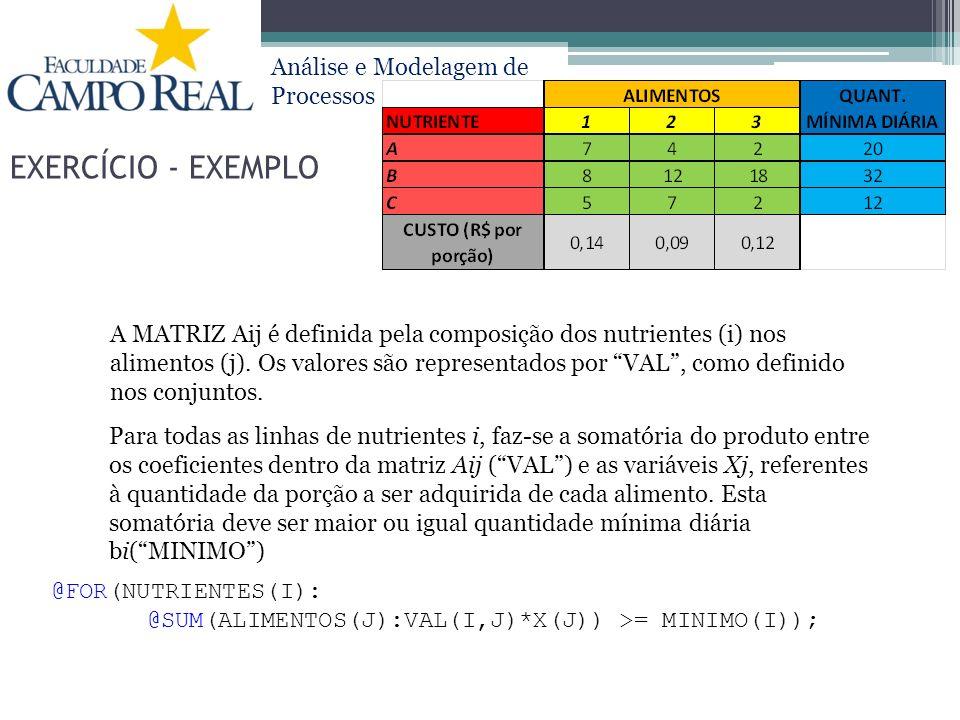 Análise e Modelagem de Processos EXERCÍCIO - EXEMPLO A MATRIZ Aij é definida pela composição dos nutrientes (i) nos alimentos (j). Os valores são repr