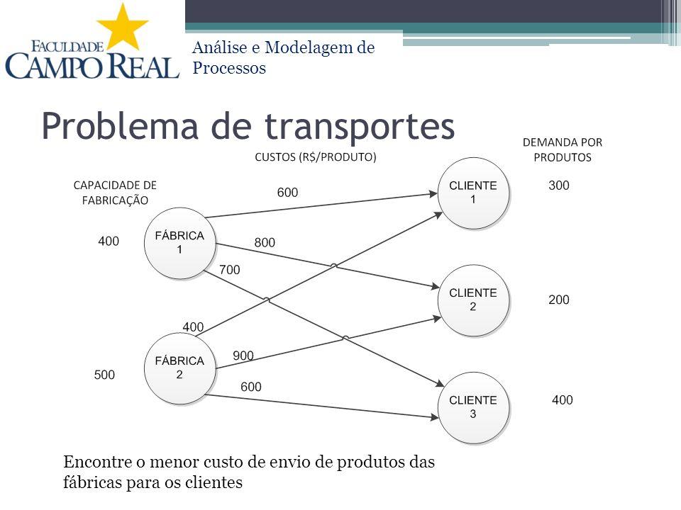 Análise e Modelagem de Processos Problema de transportes Encontre o menor custo de envio de produtos das fábricas para os clientes