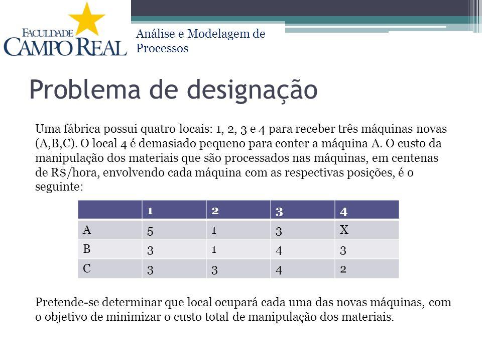 Análise e Modelagem de Processos Problema de designação Uma fábrica possui quatro locais: 1, 2, 3 e 4 para receber três máquinas novas (A,B,C). O loca