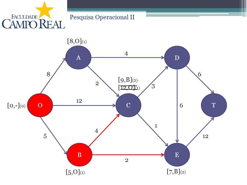 Pesquisa Operacional II A D EB COT 3 6 12 4 2 8 6 1 4 2 5 [0,-] (0) [5,O] (1) [12,O] (1) [8,O] (1) [9,B] (2) [7,B] (2)