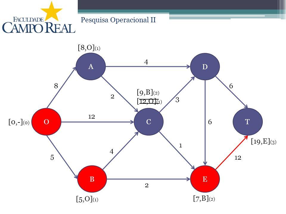 Pesquisa Operacional II A D EB COT 3 6 12 4 2 8 6 1 4 2 5 [0,-] (0) [5,O] (1) [12,O] (1) [8,O] (1) [9,B] (2) [7,B] (2) [19,E] (3)