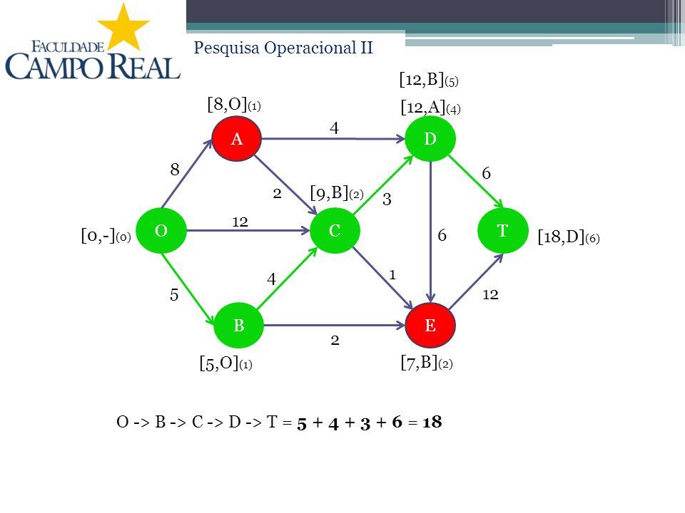 Pesquisa Operacional II A D EB COT 3 6 12 4 2 8 6 1 4 2 5 [0,-] (0) [5,O] (1) [8,O] (1) [9,B] (2) [7,B] (2) [12,A] (4) [12,B] (5) [18,D] (6) O -> B ->