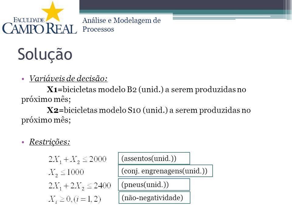 Análise e Modelagem de Processos Solução Variáveis de decisão: X1=bicicletas modelo B2 (unid.) a serem produzidas no próximo mês; X2=bicicletas modelo