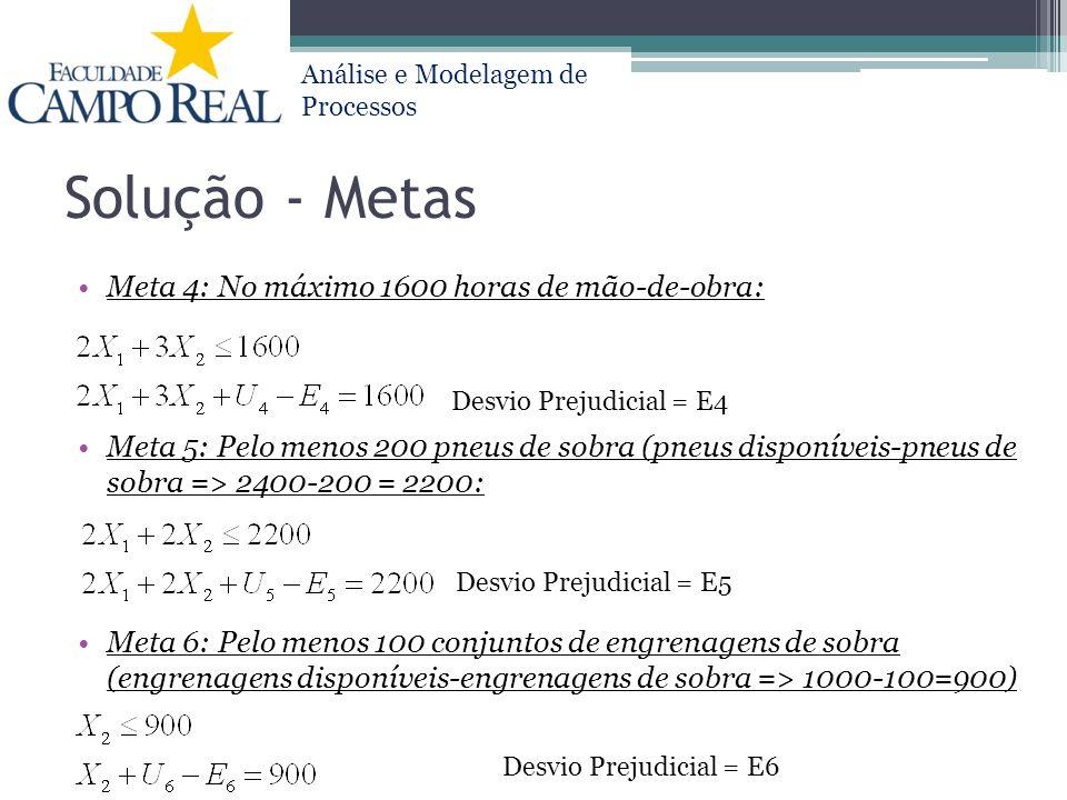 Análise e Modelagem de Processos Solução - Metas Meta 4: No máximo 1600 horas de mão-de-obra: Meta 5: Pelo menos 200 pneus de sobra (pneus disponíveis