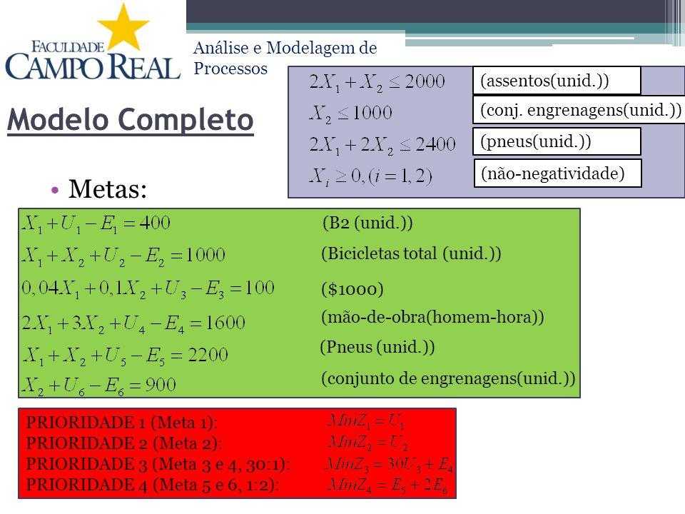 Análise e Modelagem de Processos Modelo Completo Metas: PRIORIDADE 1 (Meta 1): PRIORIDADE 2 (Meta 2): PRIORIDADE 3 (Meta 3 e 4, 30:1): PRIORIDADE 4 (M