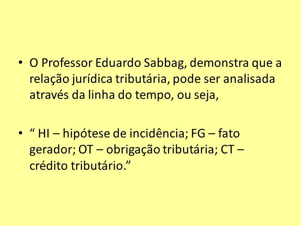O Professor Eduardo Sabbag, demonstra que a relação jurídica tributária, pode ser analisada através da linha do tempo, ou seja, HI – hipótese de incid
