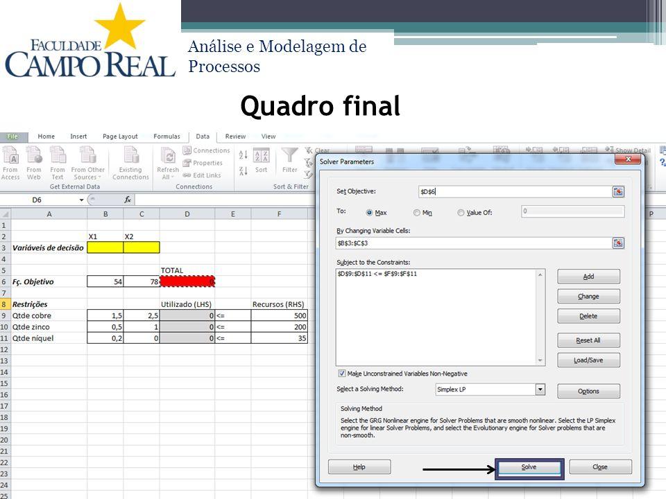 Análise e Modelagem de Processos Quadro final