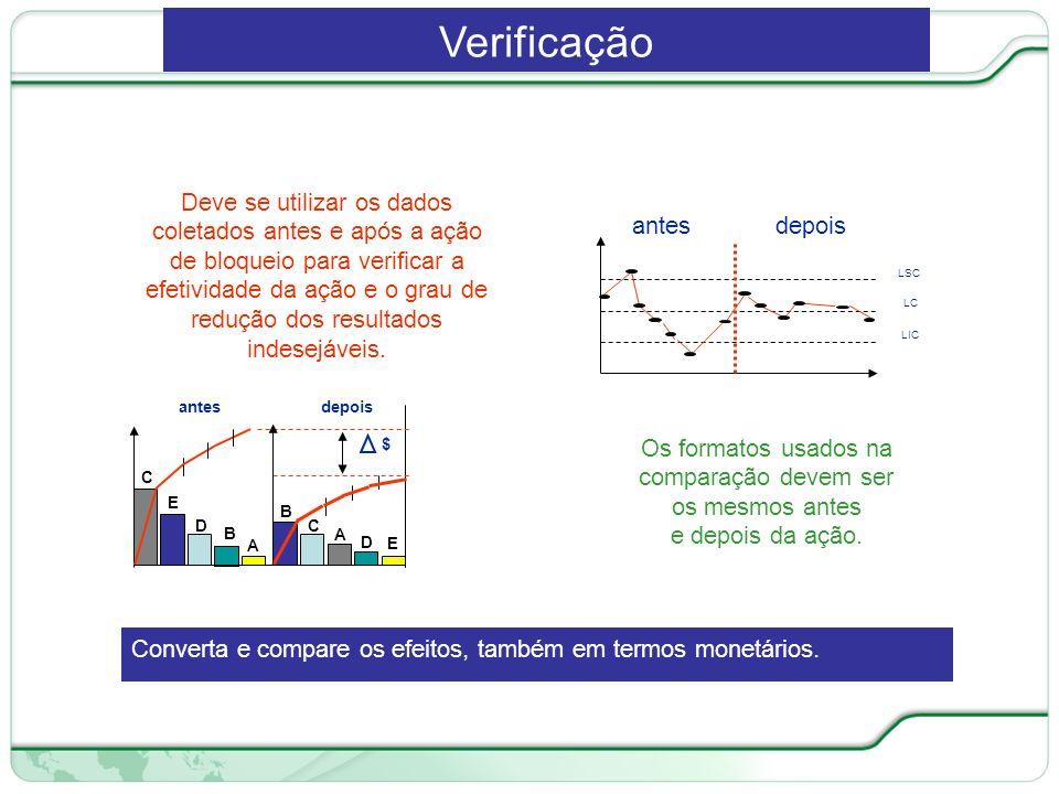 107 de 66 Deve se utilizar os dados coletados antes e após a ação de bloqueio para verificar a efetividade da ação e o grau de redução dos resultados indesejáveis.