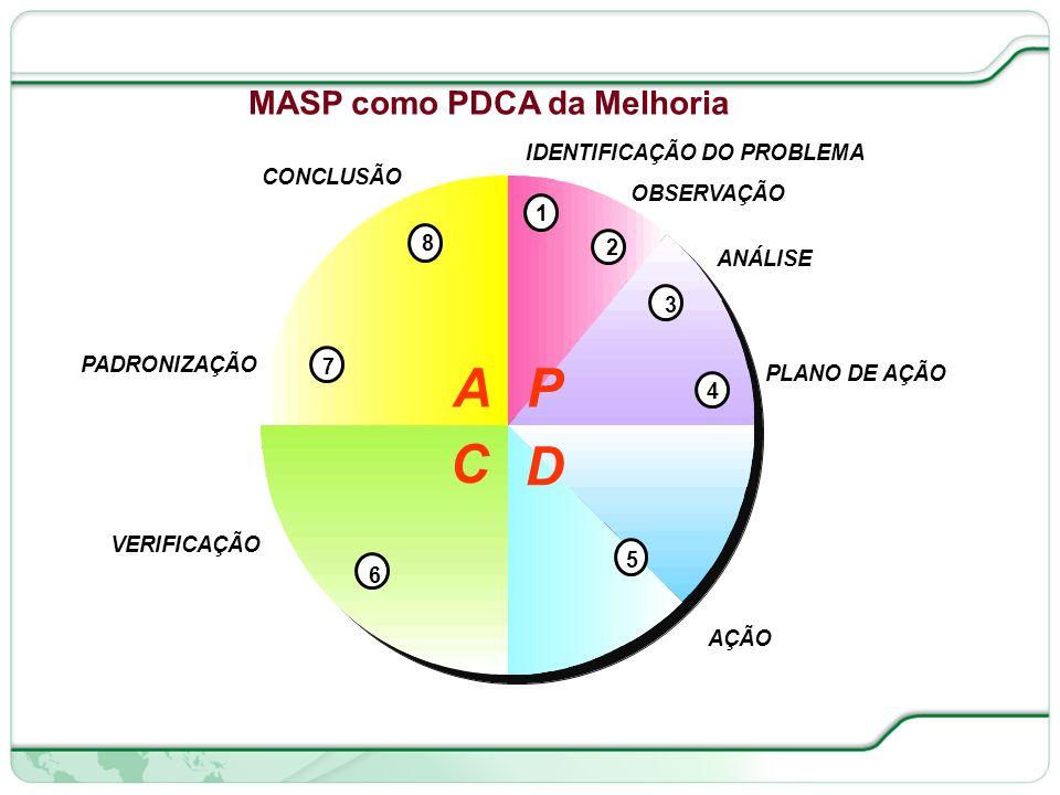 111 de 66 MASP como PDCA da Melhoria
