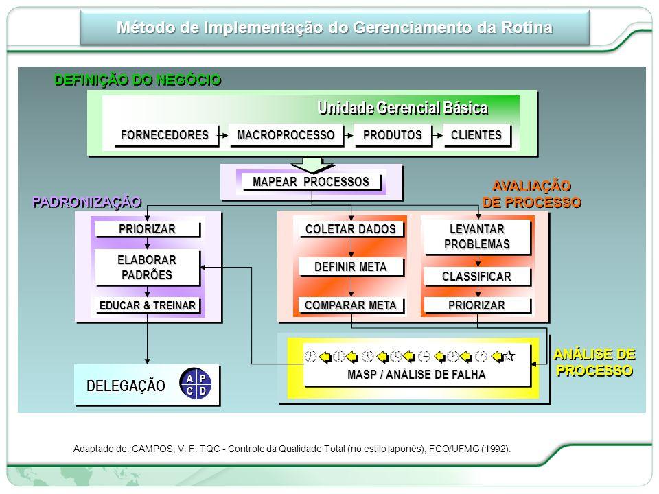 115 de 66 Método de Implementação do Gerenciamento da Rotina MACROPROCESSOMACROPROCESSOFORNECEDORESFORNECEDORESCLIENTESCLIENTESPRODUTOSPRODUTOS Unidade Gerencial Básica MAPEAR PROCESSOS PRIORIZARPRIORIZAR ELABORARPADRÕESELABORARPADRÕES EDUCAR & TREINAR LEVANTARPROBLEMASLEVANTARPROBLEMAS CLASSIFICARCLASSIFICAR PRIORIZARPRIORIZAR COLETAR DADOS DEFINIR META COMPARAR META MASP / ANÁLISE DE FALHA MASP / ANÁLISE DE FALHA DELEGAÇÃO A P C D A P C D PADRONIZAÇÃO AVALIAÇÃO DE PROCESSO AVALIAÇÃO DE PROCESSO ANÁLISE DE PROCESSO DEFINIÇÃO DO NEGÓCIO Adaptado de: CAMPOS, V.