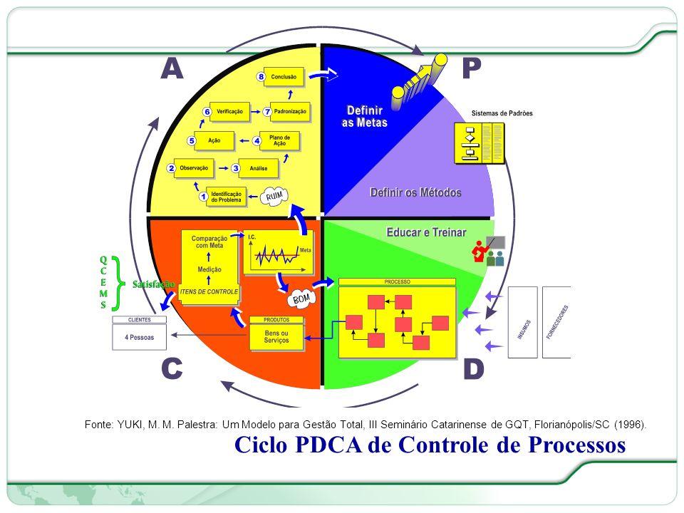 16 de 66 Ciclo PDCA de Controle de Processos Fonte: YUKI, M.