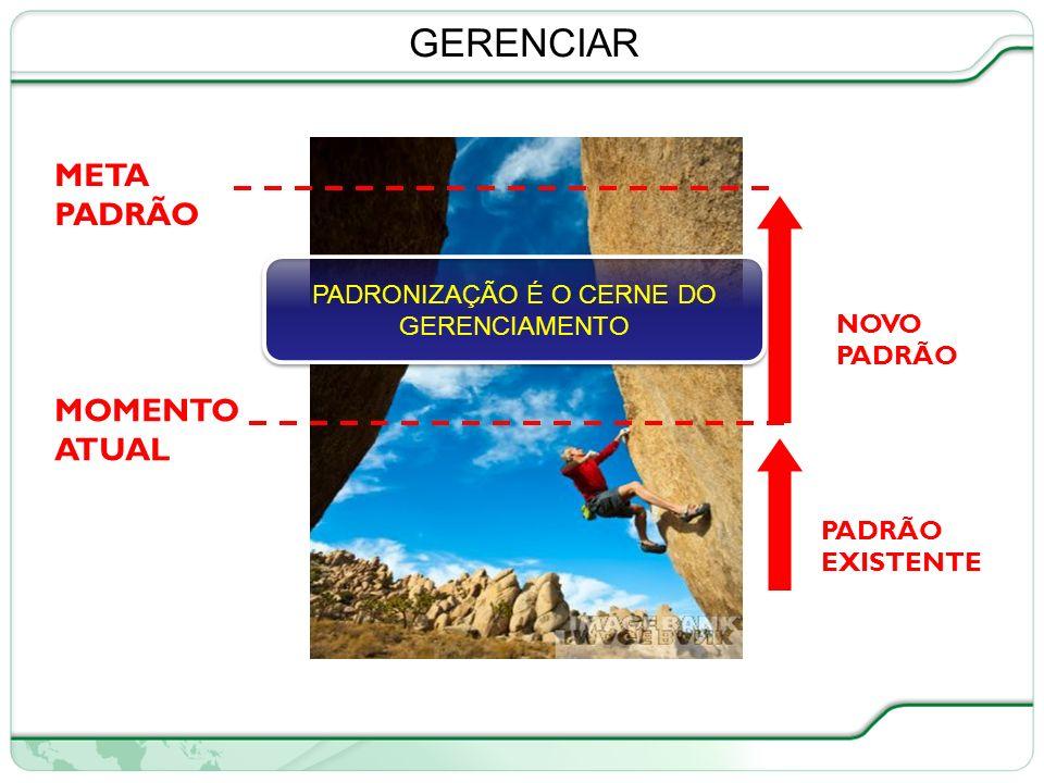 17 de 66 META PADRÃO PADRÃO EXISTENTE MOMENTO ATUAL NOVO PADRÃO PADRONIZAÇÃO É O CERNE DO GERENCIAMENTO GERENCIAR