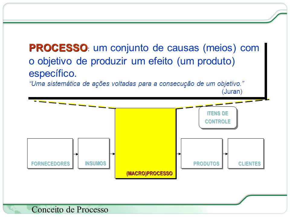 26 de 66 Conceito de Processo (MACRO)PROCESSO(MACRO)PROCESSO FORNECEDORESFORNECEDORESCLIENTESCLIENTESPRODUTOSPRODUTOS ITENS DE CONTROLE INSUMOSINSUMOS PROCESSO PROCESSO: um conjunto de causas (meios) com o objetivo de produzir um efeito (um produto) específico.