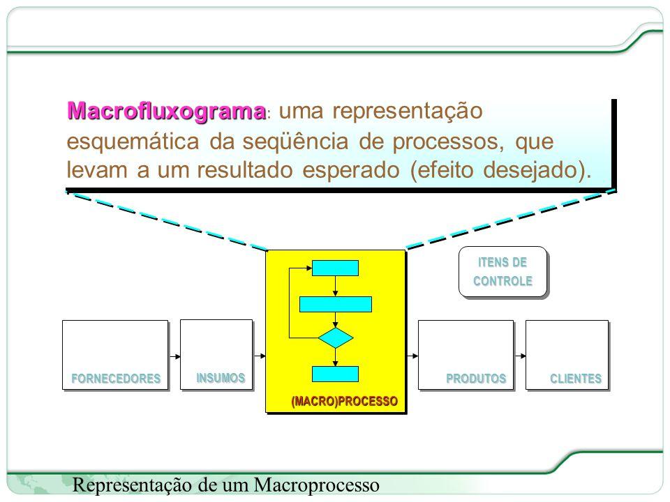 27 de 66 Representação de um Macroprocesso Macrofluxograma Macrofluxograma: uma representação esquemática da seqüência de processos, que levam a um resultado esperado (efeito desejado).