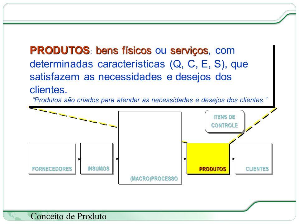 29 de 66 Conceito de Produto PRODUTOSbens físicosserviços PRODUTOS: bens físicos ou serviços, com determinadas características (Q, C, E, S), que satisfazem as necessidades e desejos dos clientes.