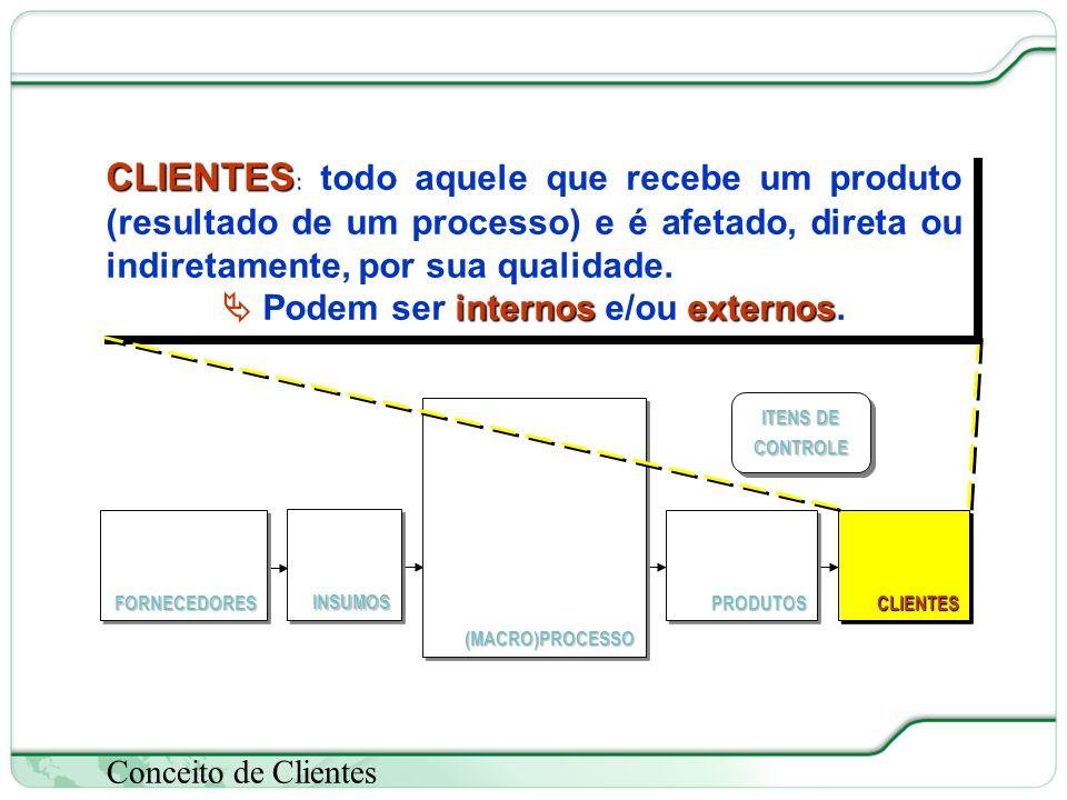 30 de 66 Conceito de Clientes CLIENTES CLIENTES : todo aquele que recebe um produto (resultado de um processo) e é afetado, direta ou indiretamente, por sua qualidade.