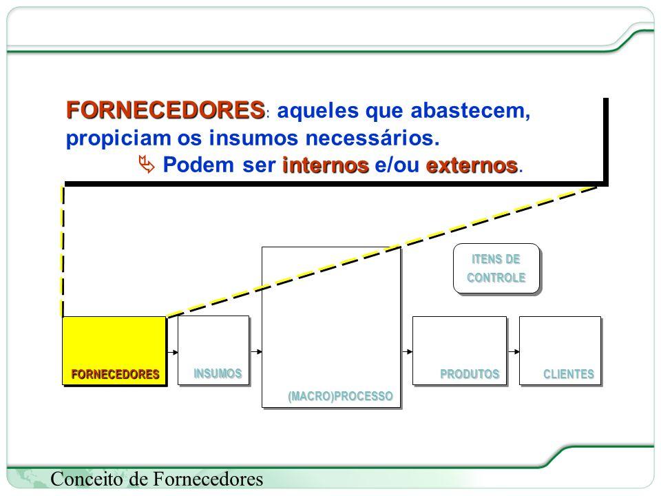 31 de 66 Conceito de Fornecedores (MACRO)PROCESSO(MACRO)PROCESSO FORNECEDORESFORNECEDORESCLIENTESCLIENTESPRODUTOSPRODUTOS ITENS DE CONTROLE INSUMOSINSUMOS FORNECEDORES FORNECEDORES : aqueles que abastecem, propiciam os insumos necessários.