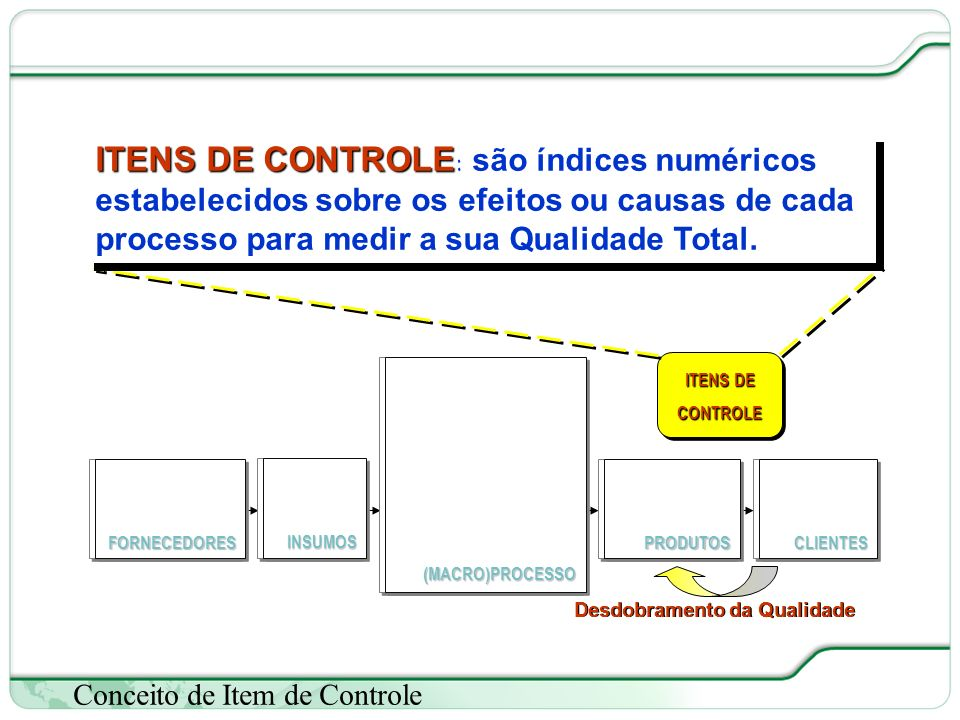 35 de 66 Conceito de Item de Controle (MACRO)PROCESSO(MACRO)PROCESSO FORNECEDORESFORNECEDORESCLIENTESCLIENTESPRODUTOSPRODUTOS ITENS DE CONTROLE INSUMOSINSUMOS Desdobramento da Qualidade (MACRO)PROCESSO(MACRO)PROCESSO FORNECEDORESFORNECEDORESCLIENTESCLIENTESPRODUTOSPRODUTOSINSUMOSINSUMOS ITENS DE CONTROLE ITENS DE CONTROLE : são índices numéricos estabelecidos sobre os efeitos ou causas de cada processo para medir a sua Qualidade Total.