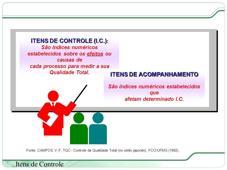 37 de 66 Itens de Controle ITENS DE CONTROLE (I.C.) : São índices numéricos estabelecidos sobre os efeitos ou causas de cada processo para medir a sua Qualidade Total.