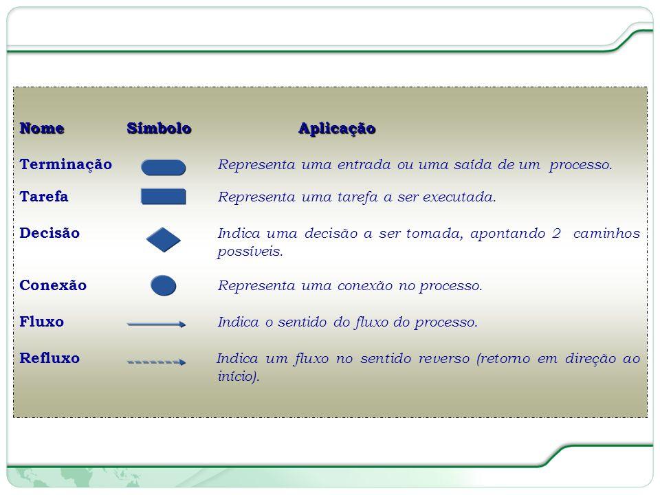 54 de 66 Nome Símbolo Aplicação Terminação Representa uma entrada ou uma saída de um processo.