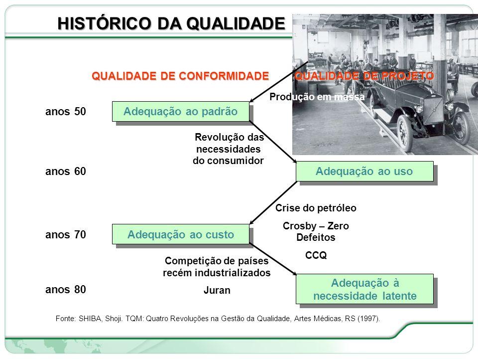 O Que é Qualidade.Fonte: CONTADOR, J. C. Gestão de Operações, FCAV, Editora Edgard Blücher (1997).