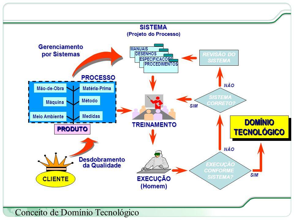 60 de 66 Conceito de Domínio Tecnológico Gerenciamento por Sistemas CLIENTE Desdobramento da Qualidade PROCESSO Matéria-Prima Máquina Mão-de-Obra Método Meio Ambiente Medidas PRODUTO REVISÃO DO SISTEMA DOMÍNIOTECNOLÓGICODOMÍNIOTECNOLÓGICO CORRETO.