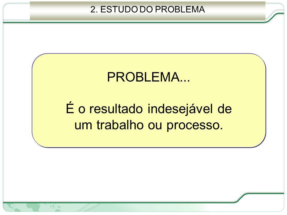 68 de 66 PROBLEMA... É o resultado indesejável de um trabalho ou processo. 2. ESTUDO DO PROBLEMA