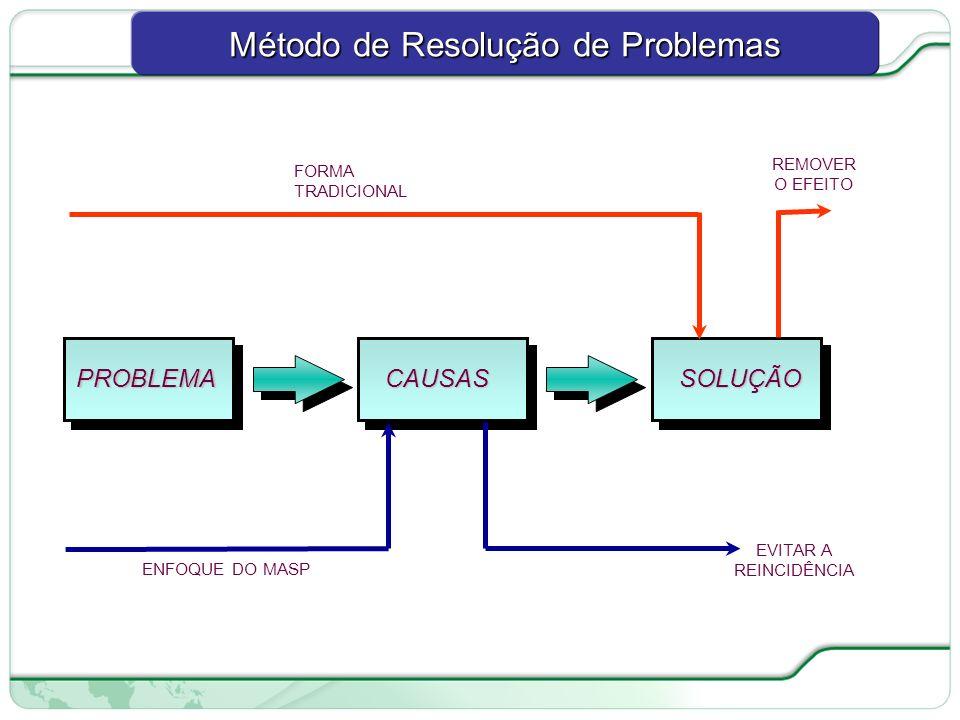 73 de 66 PROBLEMACAUSASSOLUÇÃO FORMA TRADICIONAL ENFOQUE DO MASP REMOVER O EFEITO EVITAR A REINCIDÊNCIA Método de Resolução de Problemas