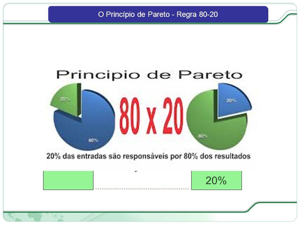80 de 66 ESSENCIAIS TRIVIAIS CAUSAS RESULTADOS 80% 20% O Princípio de Pareto - Regra 80-20