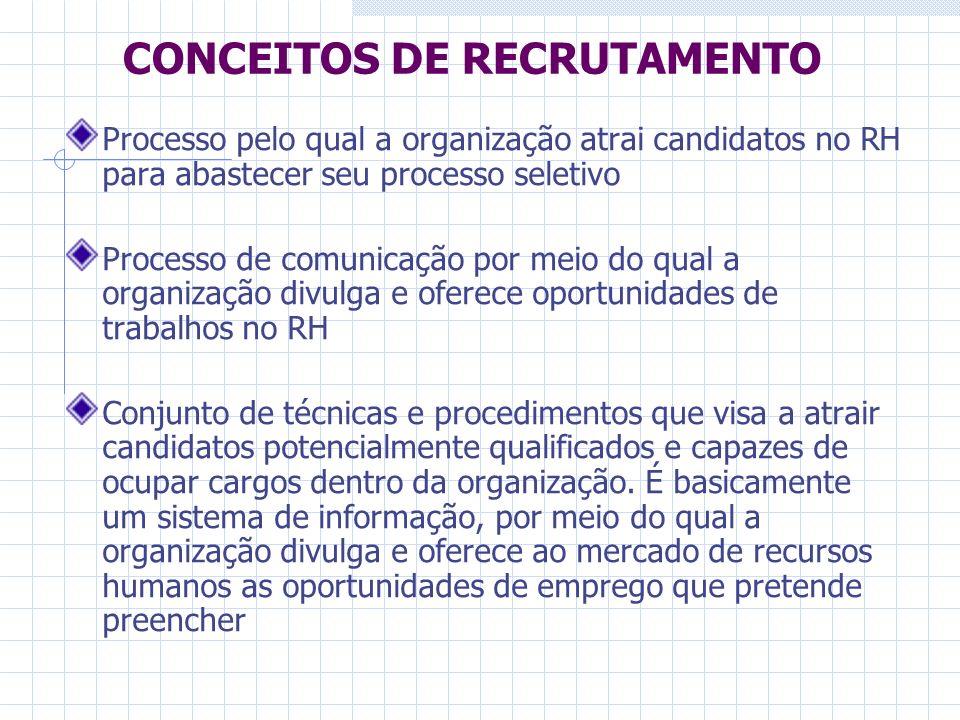 CONCEITOS DE RECRUTAMENTO Processo pelo qual a organização atrai candidatos no RH para abastecer seu processo seletivo Processo de comunicação por mei