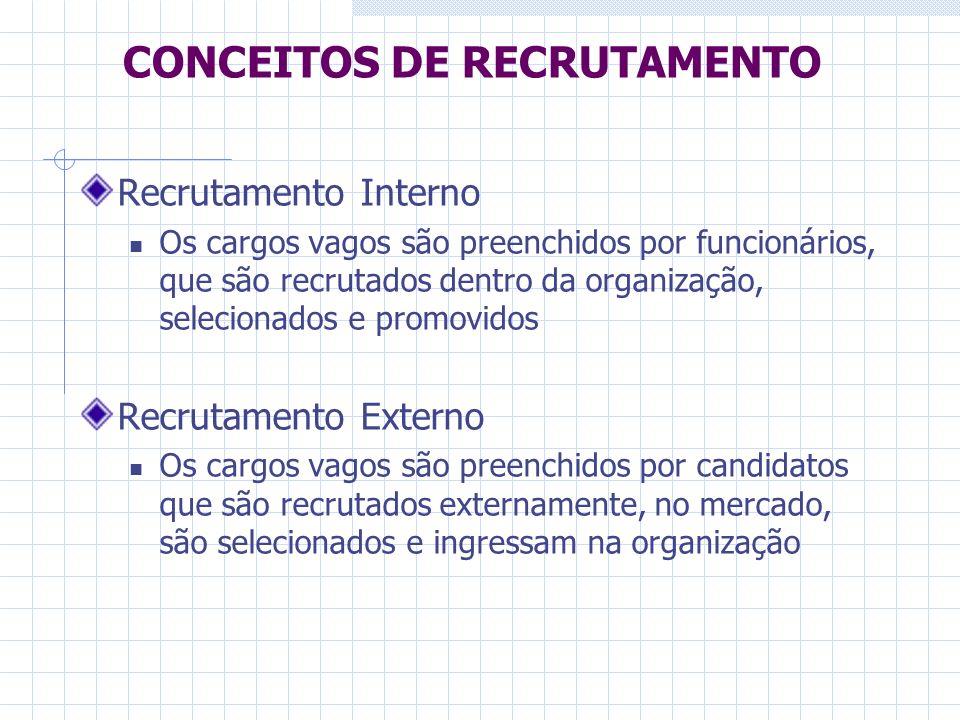 CONCEITOS DE RECRUTAMENTO Recrutamento Interno Os cargos vagos são preenchidos por funcionários, que são recrutados dentro da organização, selecionado