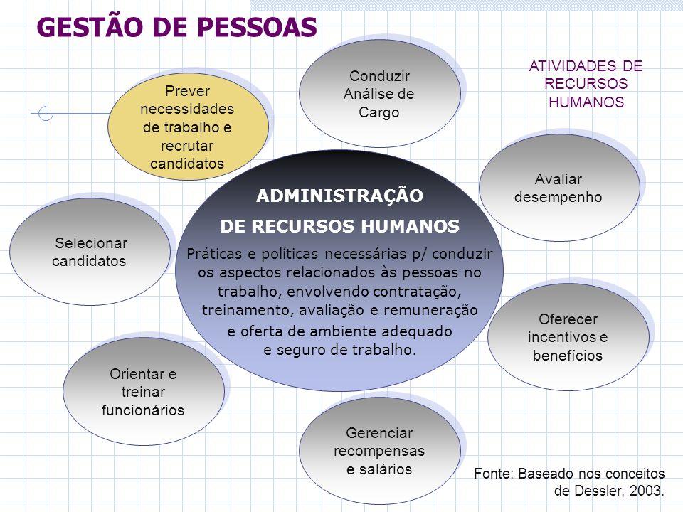 Gerenciar recompensas e salários ADMINISTRAÇÃO DE RECURSOS HUMANOS Práticas e políticas necessárias p/ conduzir os aspectos relacionados às pessoas no