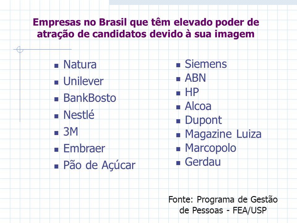 Empresas no Brasil que têm elevado poder de atração de candidatos devido à sua imagem Natura Unilever BankBosto Nestlé 3M Embraer Pão de Açúcar Siemen