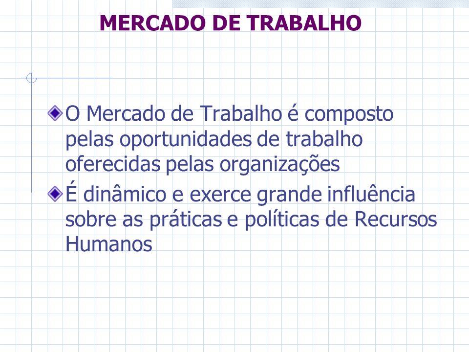 MERCADO DE TRABALHO O Mercado de Trabalho é composto pelas oportunidades de trabalho oferecidas pelas organizações É dinâmico e exerce grande influênc