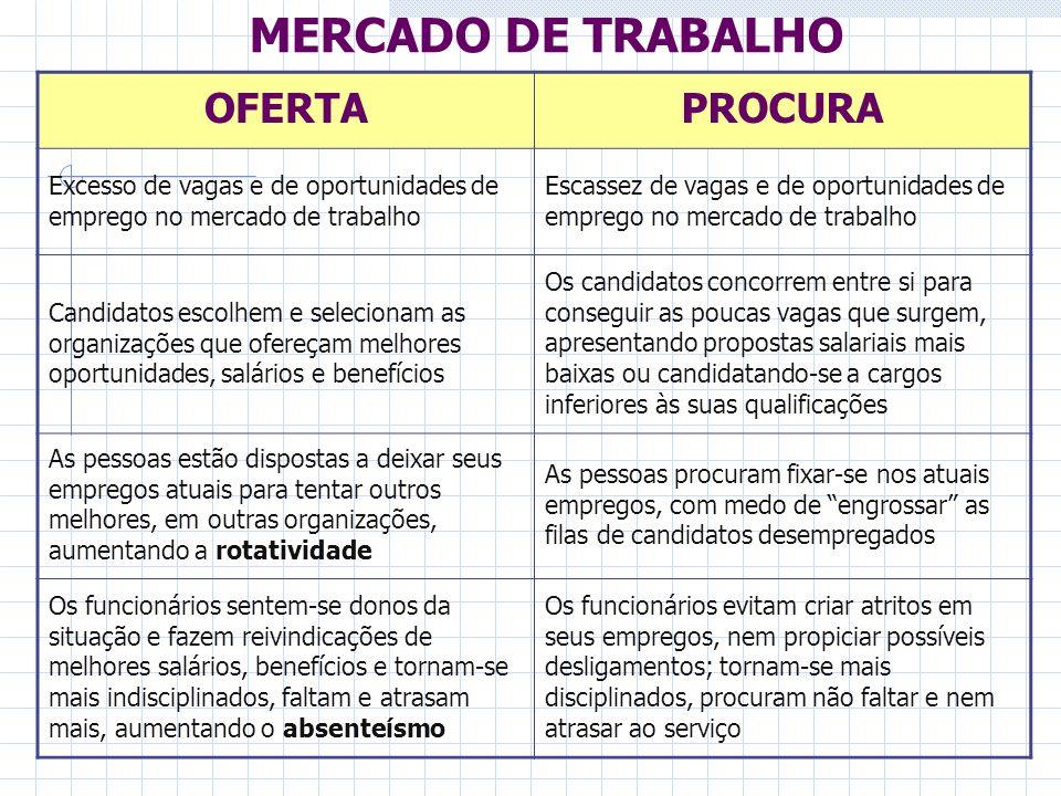 MERCADO DE TRABALHO OFERTAPROCURA Excesso de vagas e de oportunidades de emprego no mercado de trabalho Escassez de vagas e de oportunidades de empreg