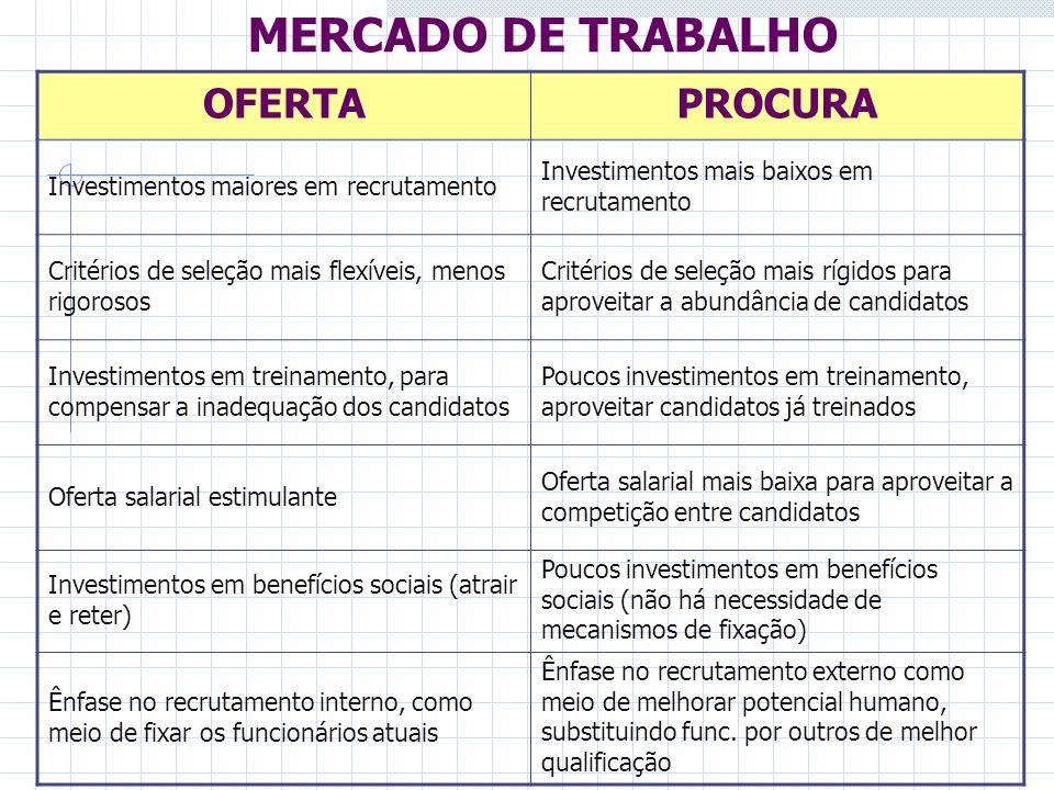 MERCADO DE TRABALHO OFERTAPROCURA Investimentos maiores em recrutamento Investimentos mais baixos em recrutamento Critérios de seleção mais flexíveis,