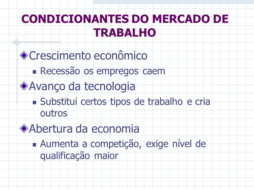 CONDICIONANTES DO MERCADO DE TRABALHO Crescimento econômico Recessão os empregos caem Avanço da tecnologia Substitui certos tipos de trabalho e cria o