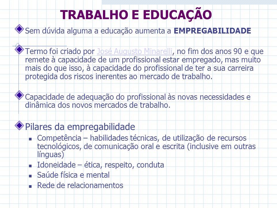TRABALHO E EDUCAÇÃO Sem dúvida alguma a educação aumenta a EMPREGABILIDADE Termo foi criado por José Augusto Minarelli, no fim dos anos 90 e que remet