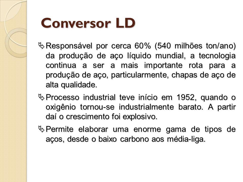Conversor LD Responsável por cerca 60% (540 milhões ton/ano) da produção de aço líquido mundial, a tecnologia continua a ser a mais importante rota pa