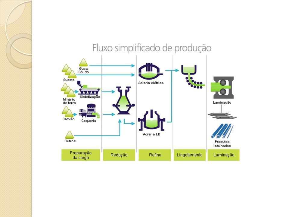 Resumo do processo MINÉRIO+ CARVÃO(Coque ou carvão vegetal) + FUNDENTE (calcário) são adicionados ao ALTO FORNO que produz o FERRO GUSA.